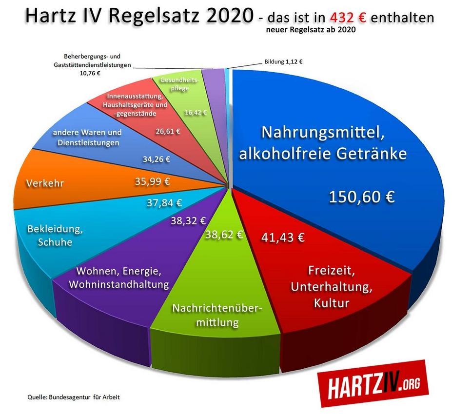 [Bild: hartz4_satz-2020-04.jpg]